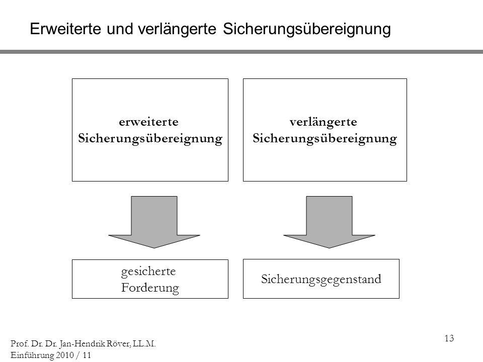 13 Prof. Dr. Dr. Jan-Hendrik Röver, LL.M. Einführung 2010 / 11 Erweiterte und verlängerte Sicherungsübereignung erweiterte Sicherungsübereignung verlä