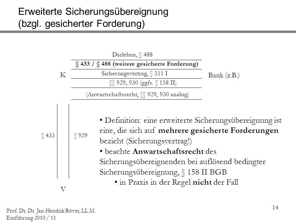 14 Prof. Dr. Dr. Jan-Hendrik Röver, LL.M. Einführung 2010 / 11 K V Bank (z.B.) Darlehen, § 488 Sicherungsvertrag, § 311 I §§ 929, 930 (ggfs. § 158 II)