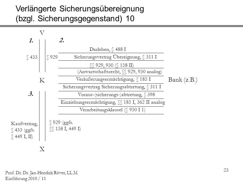 23 Prof. Dr. Dr. Jan-Hendrik Röver, LL.M. Einführung 2010 / 11 K Darlehen, § 488 I Verlängerte Sicherungsübereignung (bzgl. Sicherungsgegenstand) 10 (