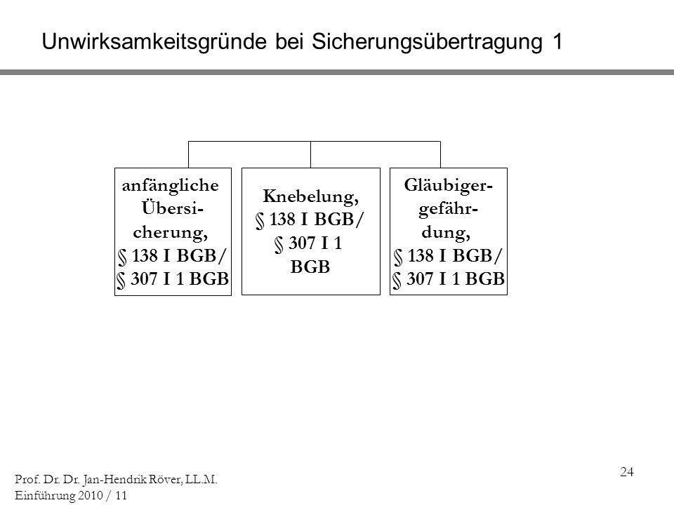 24 Prof. Dr. Dr. Jan-Hendrik Röver, LL.M. Einführung 2010 / 11 Knebelung, § 138 I BGB/ § 307 I 1 BGB Unwirksamkeitsgründe bei Sicherungsübertragung 1