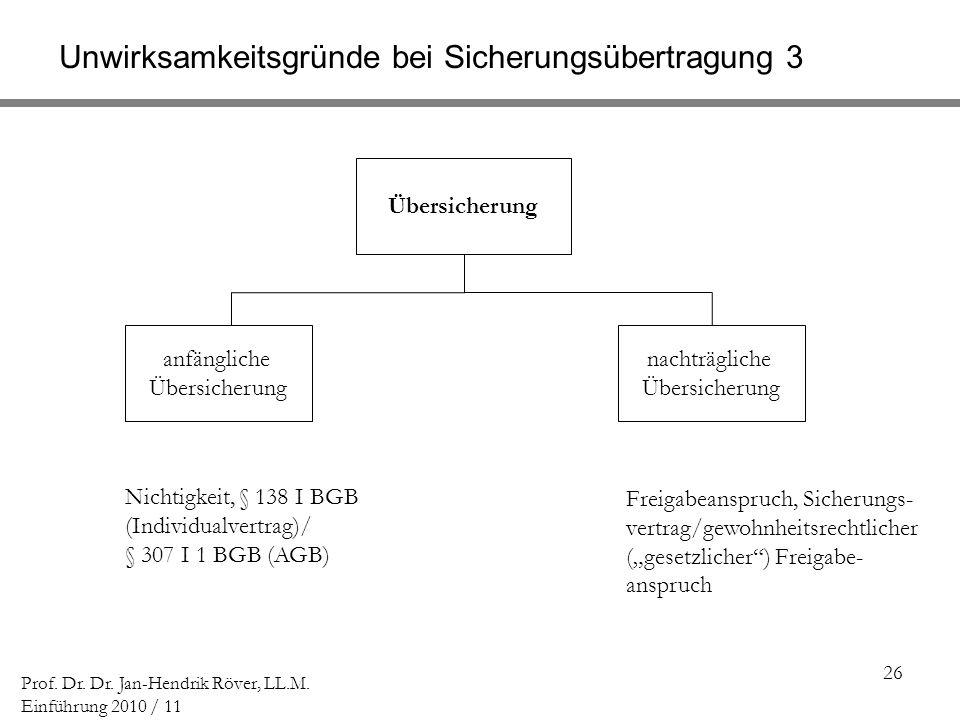 26 Prof. Dr. Dr. Jan-Hendrik Röver, LL.M. Einführung 2010 / 11 Unwirksamkeitsgründe bei Sicherungsübertragung 3 Übersicherung nachträgliche Übersicher