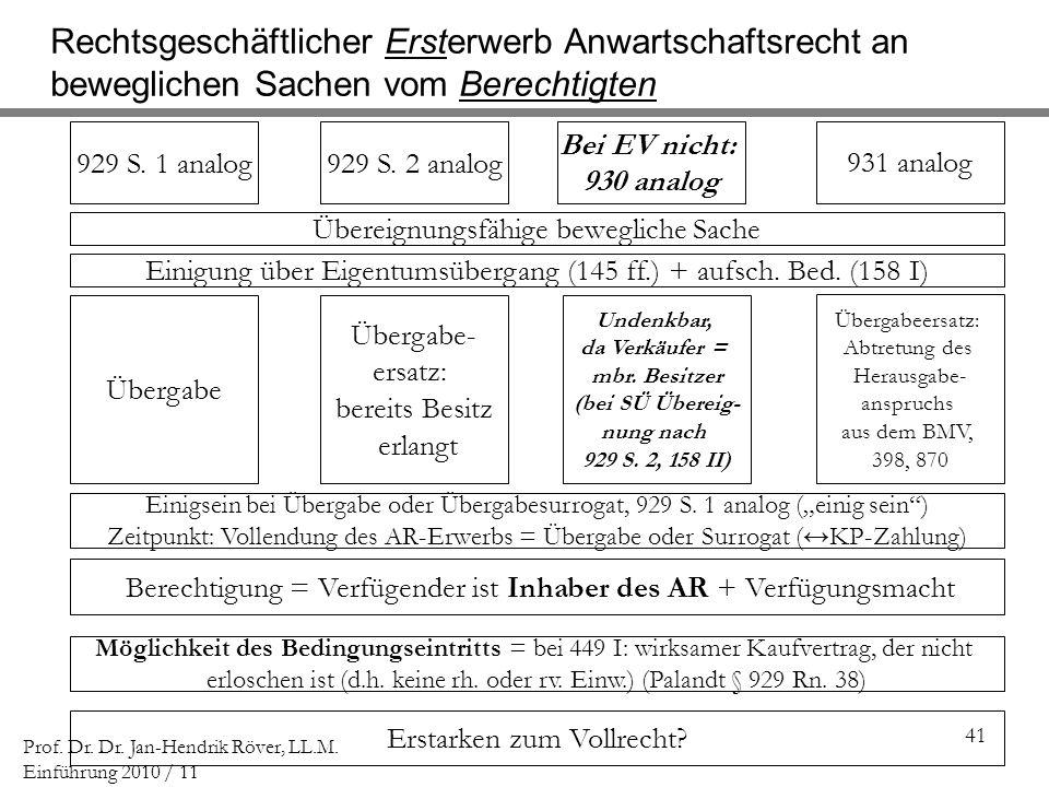 41 Prof. Dr. Dr. Jan-Hendrik Röver, LL.M. Einführung 2010 / 11 Rechtsgeschäftlicher Ersterwerb Anwartschaftsrecht an beweglichen Sachen vom Berechtigt