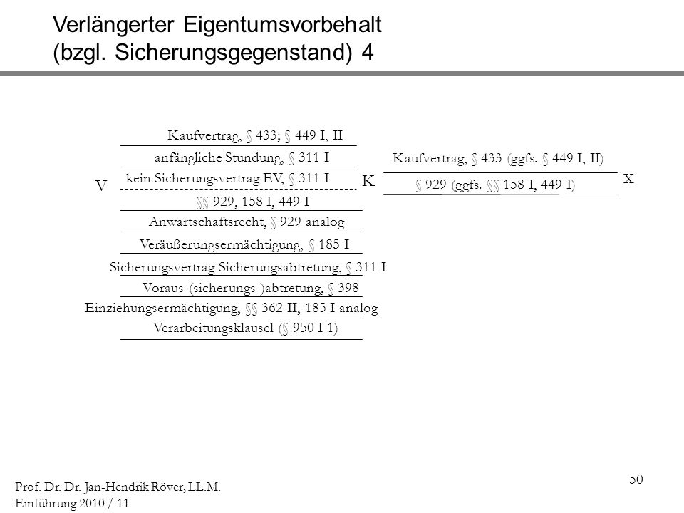 50 Prof. Dr. Dr. Jan-Hendrik Röver, LL.M. Einführung 2010 / 11 V K Kaufvertrag, § 433; § 449 I, II Verlängerter Eigentumsvorbehalt (bzgl. Sicherungsge