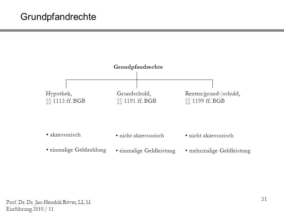 51 Prof. Dr. Dr. Jan-Hendrik Röver, LL.M. Einführung 2010 / 11 Grundpfandrechte Hypothek, §§ 1113 ff. BGB Grundpfandrechte Grundschuld, §§ 1191 ff. BG