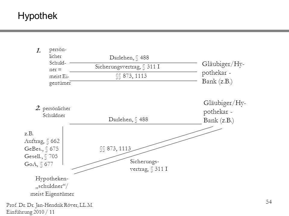 54 Prof. Dr. Dr. Jan-Hendrik Röver, LL.M. Einführung 2010 / 11 persön- licher Schuld- ner = meist Ei- gentümer Gläubiger/Hy- pothekar - Bank (z.B.) Da