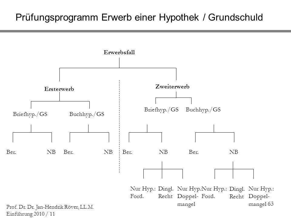 63 Prof. Dr. Dr. Jan-Hendrik Röver, LL.M. Einführung 2010 / 11 Prüfungsprogramm Erwerb einer Hypothek / Grundschuld Erwerbsfall Ersterwerb Zweiterwerb