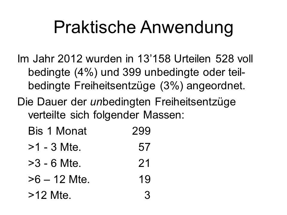 Praktische Anwendung Im Jahr 2012 wurden in 13158 Urteilen 528 voll bedingte (4%) und 399 unbedingte oder teil- bedingte Freiheitsentzüge (3%) angeord