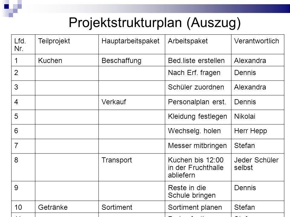 Projektmanagement: Theorie und praktische Erfahrung 08. Dezember 2009 Lfd. Nr. TeilprojektHauptarbeitspaketArbeitspaketVerantwortlich 1KuchenBeschaffu