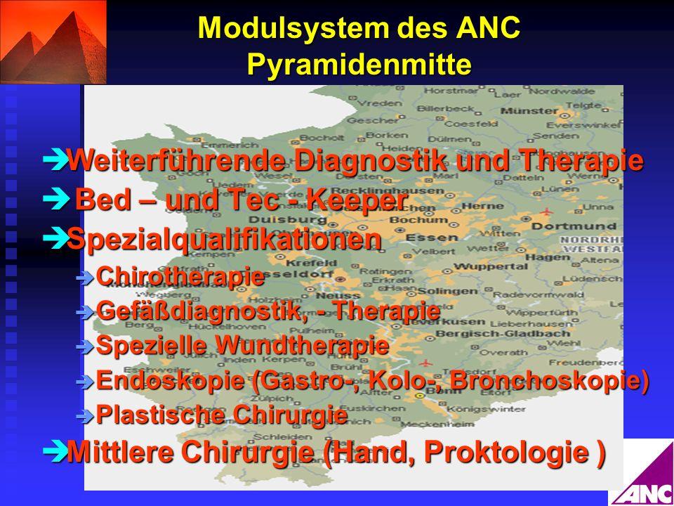 Modulsystem des ANC Pyramidenmitte Weiterführende Diagnostik und Therapie Weiterführende Diagnostik und Therapie Bed – und Tec - Keeper Bed – und Tec