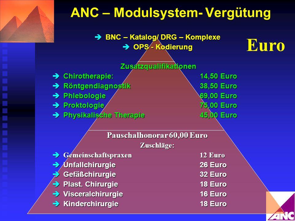ANC – Modulsystem- Vergütung BNC – Katalog/ DRG – Komplexe BNC – Katalog/ DRG – Komplexe OPS - Kodierung OPS - Kodierung Zusatzqualifikationen Zusatzq