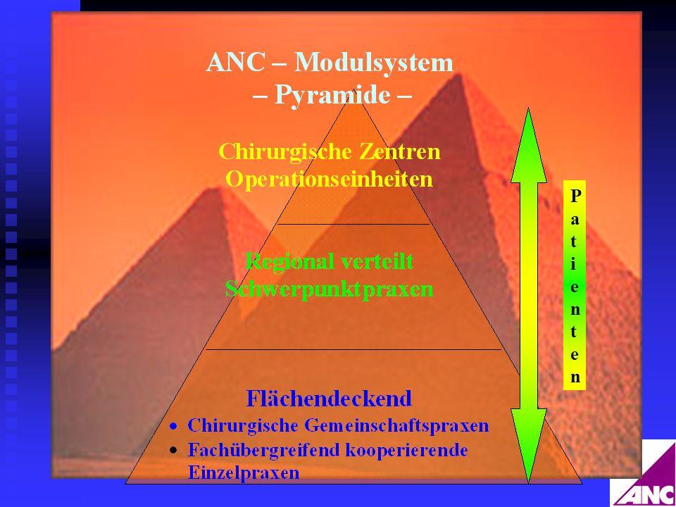 ANC – Modulsystem- Qualitätssicherung Ambu – KISS Ambu – KISS Surveilance