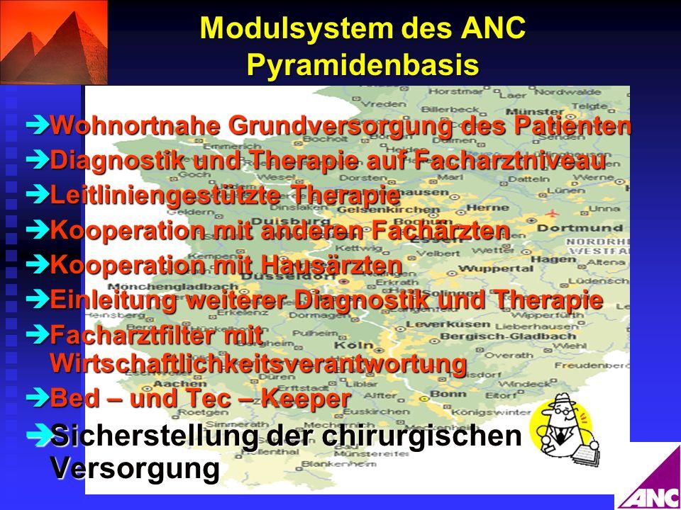 Modulsystem des ANC Pyramidenbasis Wohnortnahe Grundversorgung des Patienten Wohnortnahe Grundversorgung des Patienten Diagnostik und Therapie auf Fac