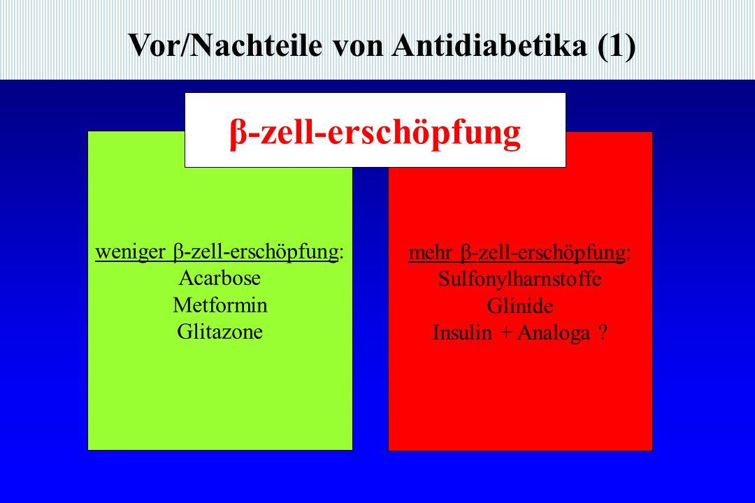 Vor/Nachteile von Antidiabetika (1) weniger β-zell-erschöpfung: Acarbose Metformin Glitazone mehr β-zell-erschöpfung: Sulfonylharnstoffe Glinide Insulin + Analoga .