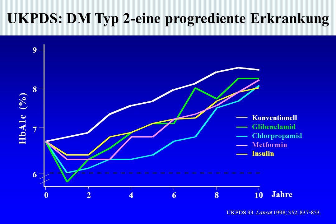 UKPDS: DM Typ 2-eine progrediente Erkrankung 6 7 8 9 246810 HbA1c (%) Konventionell Glibenclamid Chlorpropamid Metformin Insulin 0 Jahre UKPDS 33.
