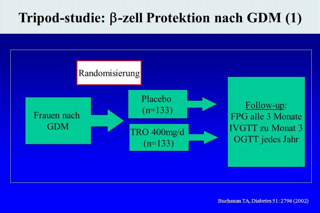 Tripod-studie: -zell Protektion nach GDM (1) Buchanan TA, Diabetes 51: 2796 (2002) Frauen nach GDM Placebo (n=133) TRO 400mg/d (n=133) Randomisierung Follow-up: FPG alle 3 Monate IVGTT zu Monat 3 OGTT jedes Jahr
