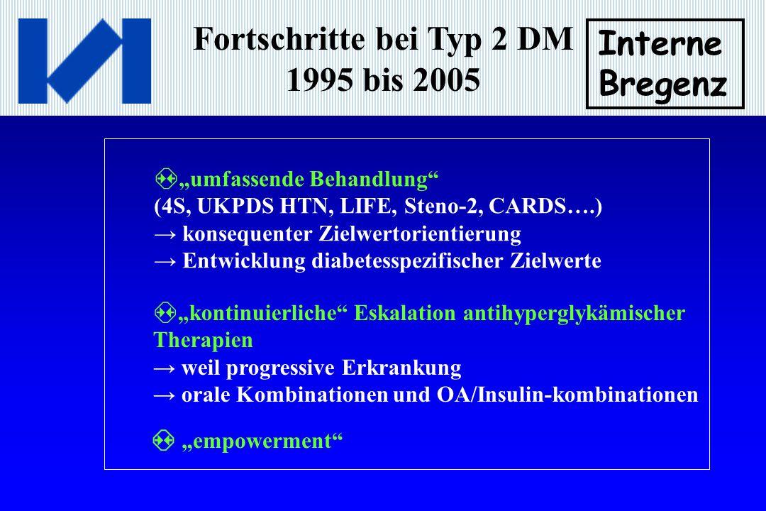 Fortschritte bei Typ 2 DM 1995 bis 2005 Interne Bregenz umfassende Behandlung (4S, UKPDS HTN, LIFE, Steno-2, CARDS….) konsequenter Zielwertorientierung Entwicklung diabetesspezifischer Zielwerte kontinuierliche Eskalation antihyperglykämischer Therapien weil progressive Erkrankung orale Kombinationen und OA/Insulin-kombinationen empowerment
