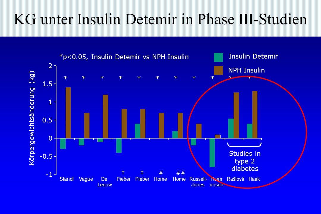 KG unter Insulin Detemir in Phase III-Studien Studies in type 2 diabetes ### StandlVagueDe Leeuw Pieber Home Russell- Jones Herm ansen RašlováHaak Körpergewichtsänderung (kg) Insulin Detemir NPH Insulin *********** -0.5 0 0.5 1 1.5 2 *p<0.05, Insulin Detemir vs NPH Insulin