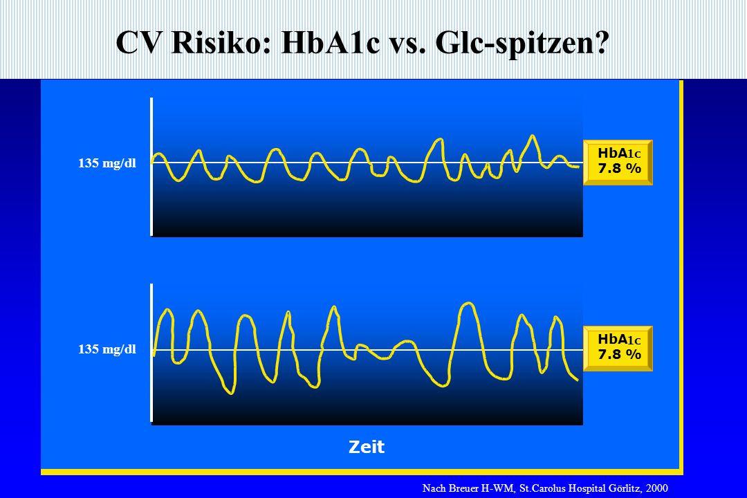 CV Risiko: HbA1c vs.Glc-spitzen.