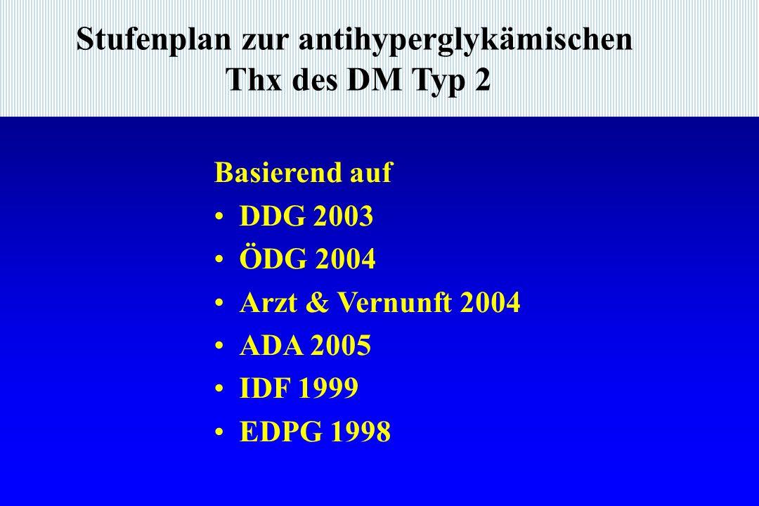 Stufenplan zur antihyperglykämischen Thx des DM Typ 2 Basierend auf DDG 2003 ÖDG 2004 Arzt & Vernunft 2004 ADA 2005 IDF 1999 EDPG 1998