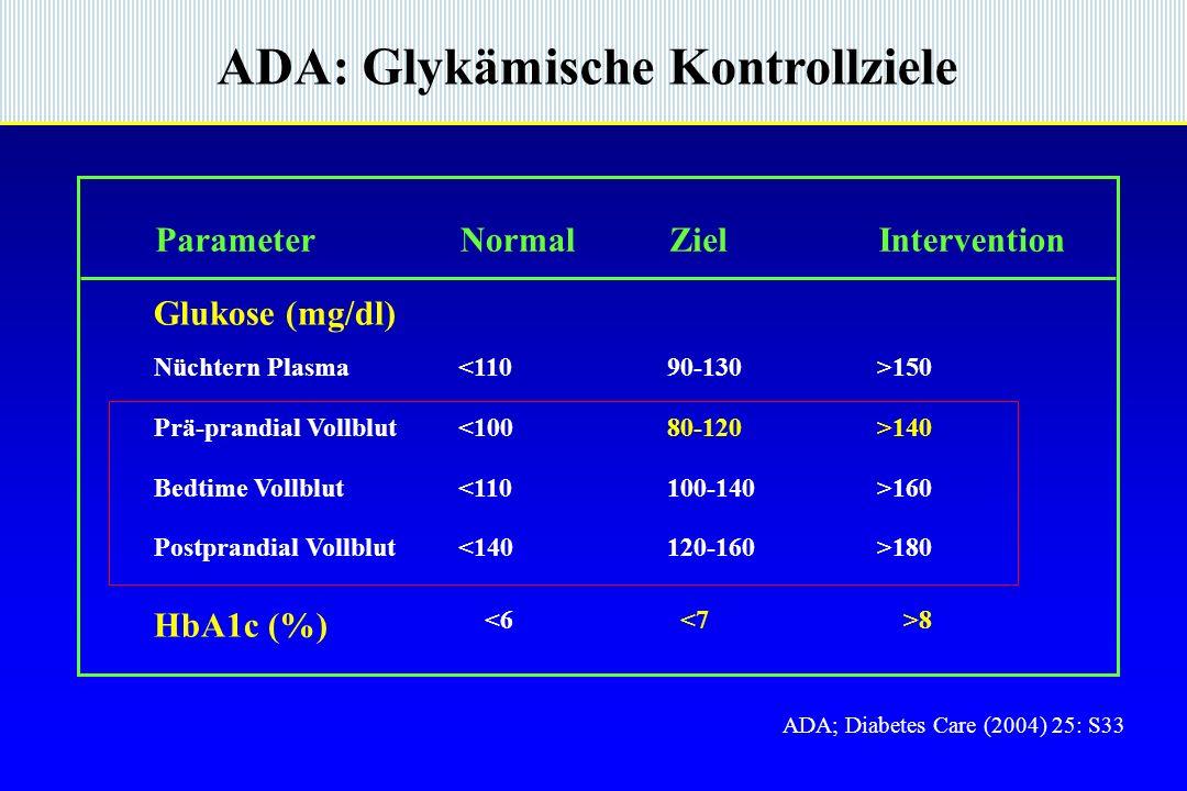 ADA: Glykämische Kontrollziele ParameterNormalZielIntervention Glukose (mg/dl) Nüchtern Plasma Prä-prandial Vollblut Bedtime Vollblut Postprandial Vollblut <110 <100 <110 <140 90-130 80-120 100-140 120-160 >150 >140 >160 >180 HbA1c (%) <6 <7 >8 ADA; Diabetes Care (2004) 25: S33
