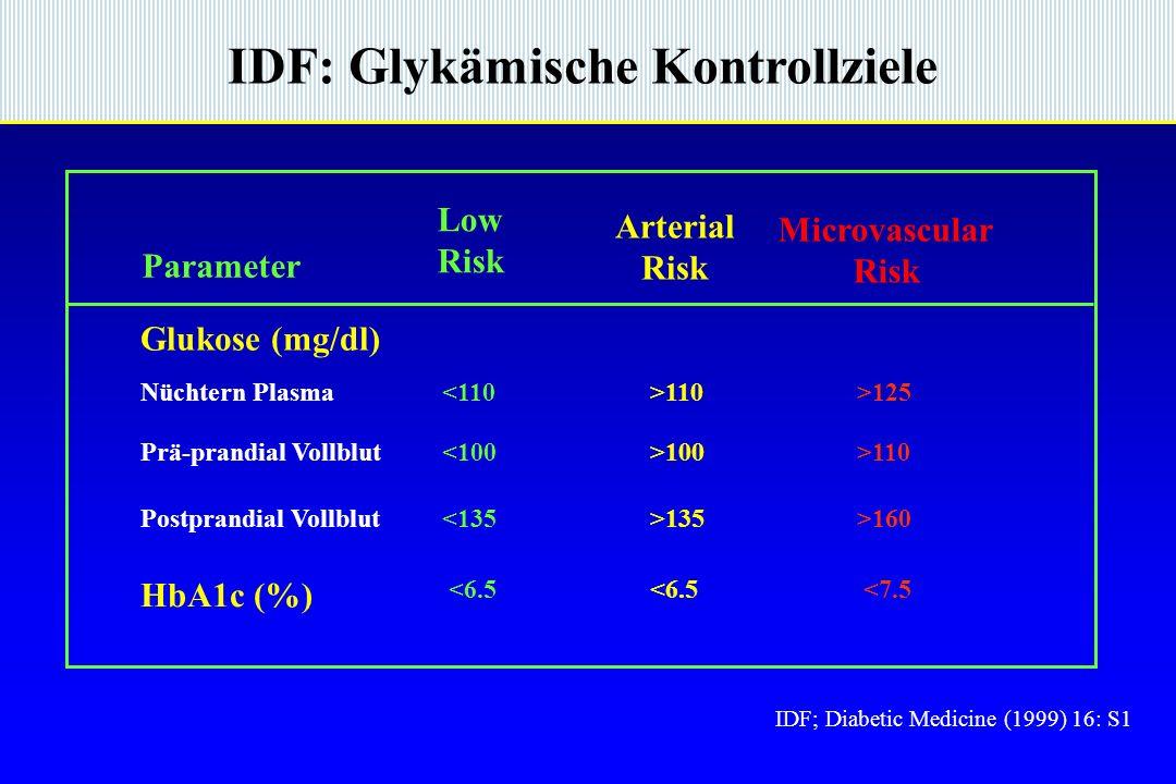 IDF: Glykämische Kontrollziele IDF; Diabetic Medicine (1999) 16: S1 Parameter Low Risk Arterial Risk Microvascular Risk Glukose (mg/dl) Nüchtern Plasma Prä-prandial Vollblut <110 <100 >110 >100 >125 >110 Postprandial Vollblut<135>135>160 HbA1c (%) <6.5 <7.5
