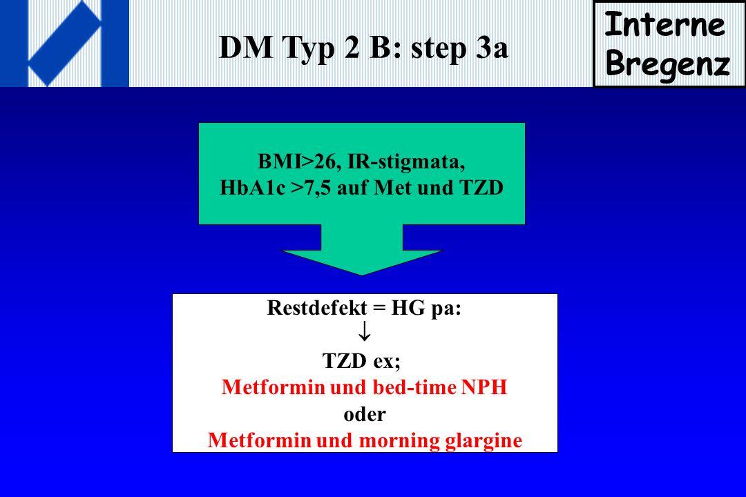 DM Typ 2 B: step 3a BMI>26, IR-stigmata, HbA1c >7,5 auf Met und TZD Restdefekt = HG pa: TZD ex; Metformin und bed-time NPH oder Metformin und morning glargine Interne Bregenz