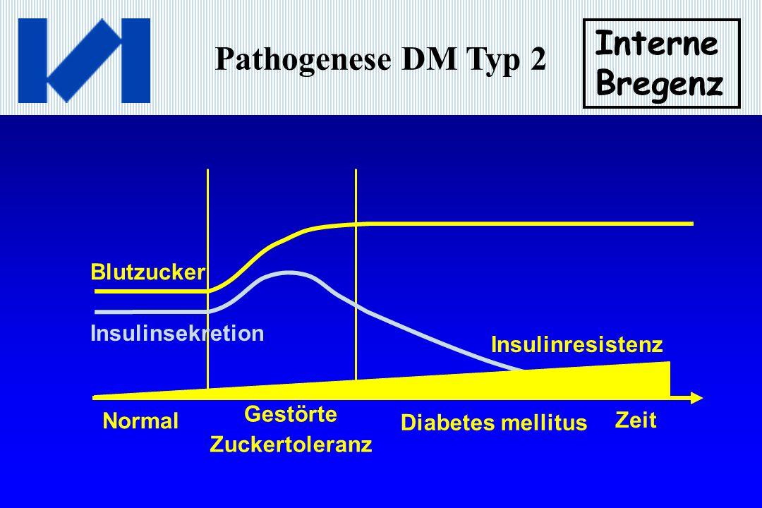 Pathogenese DM Typ 2 Interne Bregenz Insulinsekretion Blutzucker Normal Gestörte Zuckertoleranz Diabetes mellitus Zeit Insulinresistenz