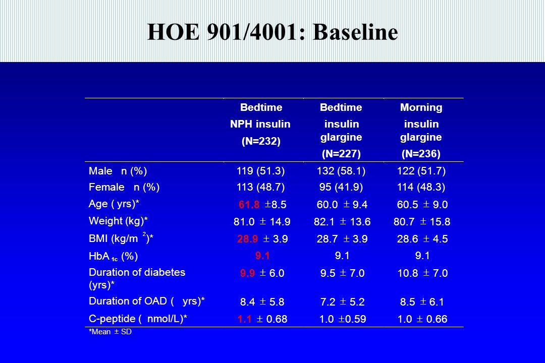 HOE 901/4001: Baseline