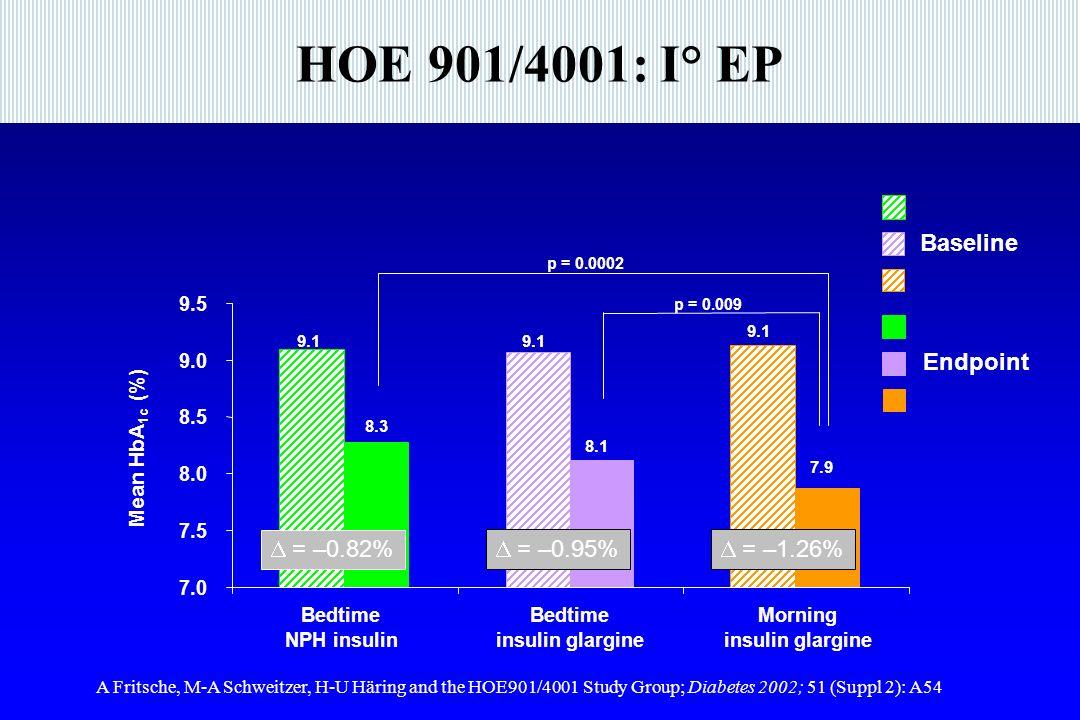 HOE 901/4001: I° EP 7.0 7.5 8.0 8.5 9.0 9.5 Bedtime NPH insulin Bedtime insulin glargine Morning insulin glargine 9.1 8.3 8.1 7.9 = –0.82% = –0.95% = –1.26% p = 0.009 p = 0.0002 Mean HbA 1c (%) Baseline Endpoint A Fritsche, M-A Schweitzer, H-U Häring and the HOE901/4001 Study Group; Diabetes 2002; 51 (Suppl 2): A54