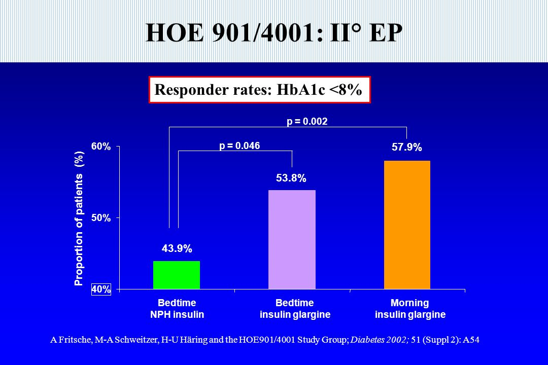 HOE 901/4001: II° EP 40% 50% 60% Bedtime NPH insulin Bedtime insulin glargine Morning insulin glargine 43.9% 53.8% 57.9% p = 0.046 p = 0.002 Proportion of patients (%) A Fritsche, M-A Schweitzer, H-U Häring and the HOE901/4001 Study Group; Diabetes 2002; 51 (Suppl 2): A54 Responder rates: HbA1c <8%