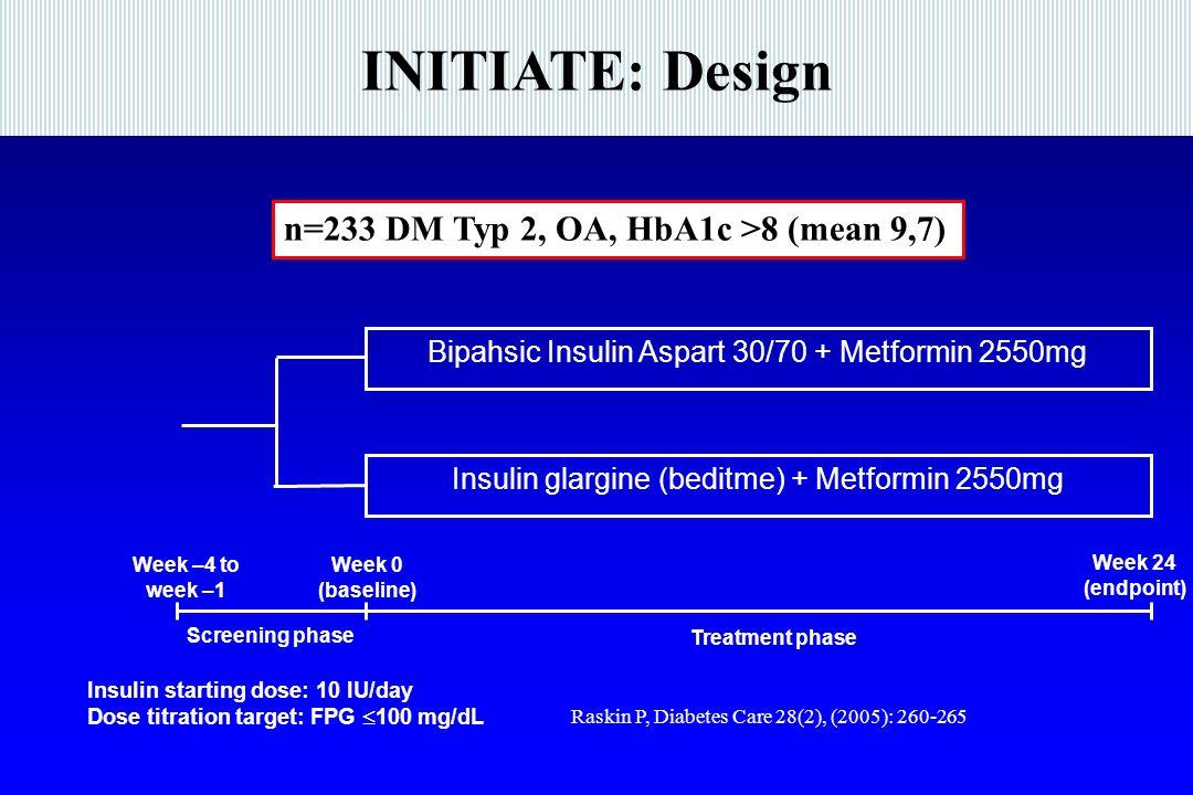 INITIATE: Design Week 24 (endpoint) Bipahsic Insulin Aspart 30/70 + Metformin 2550mg Insulin glargine (beditme) + Metformin 2550mg Screening phase Week –4 to week –1 Week 0 (baseline) Treatment phase Insulin starting dose: 10 IU/day Dose titration target: FPG 100 mg/dL n=233 DM Typ 2, OA, HbA1c >8 (mean 9,7) Raskin P, Diabetes Care 28(2), (2005): 260-265