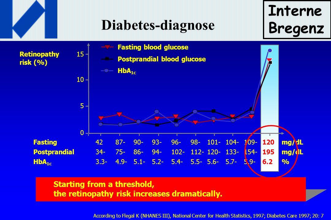 RSG die In-stent Restenose bei DM Typ 2 Sung HC, Diabetes 52: A19 (2003) 0 8 16 24 32 40 48 56 Placebo RSG 4mg/d PLACEBO RSG Restenoserate (%/6 Mo) -75% (!) N=100; QCA nach 6 Mo (Def.