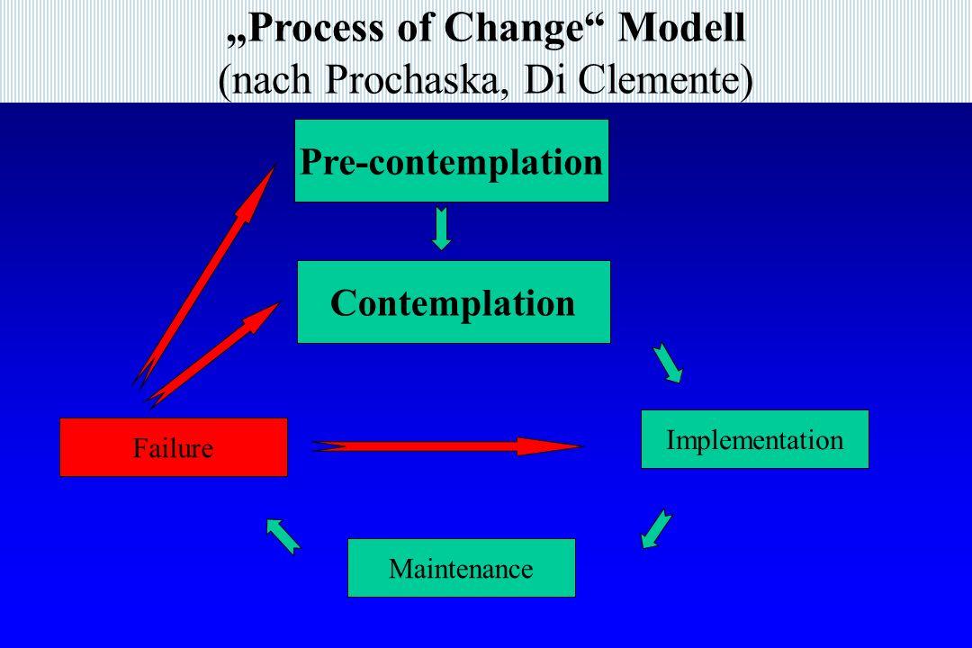 Process of Change Modell (nach Prochaska, Di Clemente) Pre-contemplation Contemplation Implementation Maintenance Failure