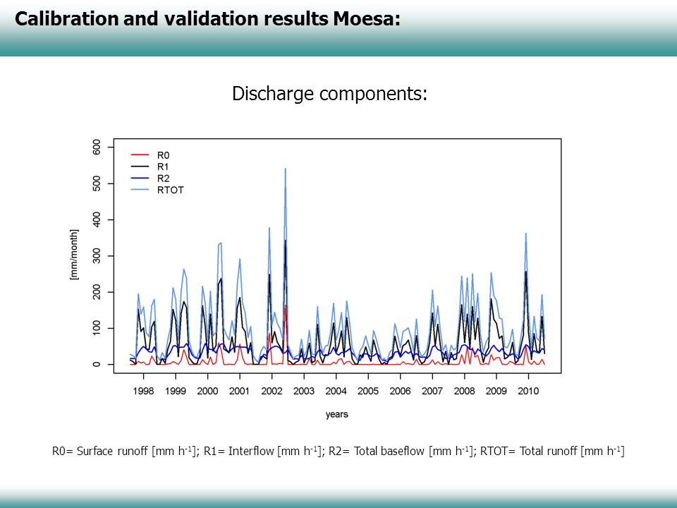 Calibration and validation results Moesa: Discharge components: R0= Surface runoff [mm h -1 ]; R1= Interflow [mm h -1 ]; R2= Total baseflow [mm h -1 ]; RTOT= Total runoff [mm h -1 ]