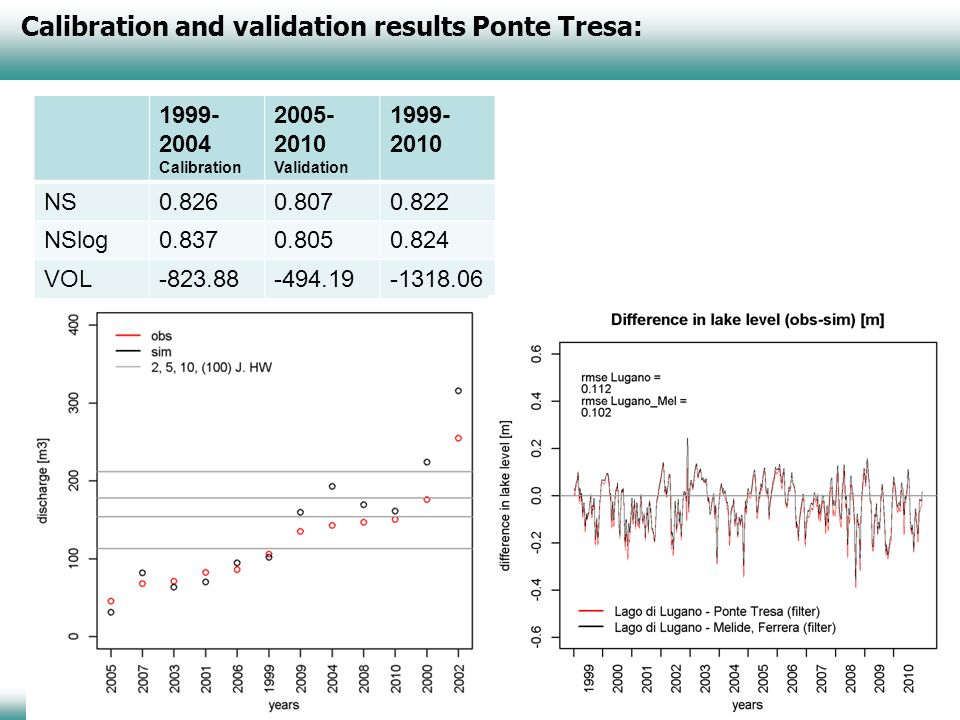 Calibration and validation results Ponte Tresa: 1999- 2004 Calibration 2005- 2010 Validation 1999- 2010 NS0.8260.8070.822 NSlog0.8370.8050.824 VOL-823.88-494.19-1318.06