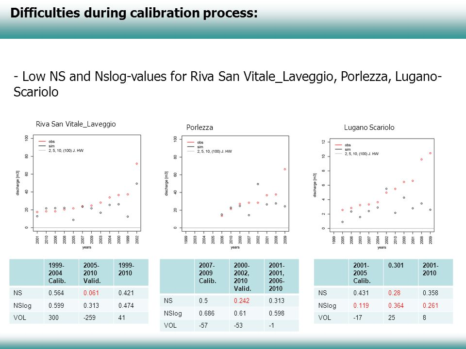 Difficulties during calibration process: - Low NS and Nslog-values for Riva San Vitale_Laveggio, Porlezza, Lugano- Scariolo Riva San Vitale_Laveggio P
