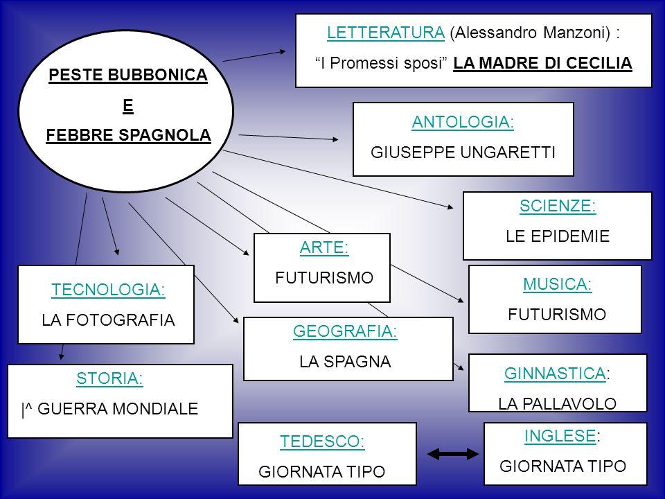 PESTE BUBBONICA E FEBBRE SPAGNOLA SCIENZE: LE EPIDEMIE MUSICA: FUTURISMO ARTE: FUTURISMO INGLESEINGLESE: GIORNATA TIPO TEDESCO: GIORNATA TIPO GEOGRAFIA: LA SPAGNA LETTERATURALETTERATURA (Alessandro Manzoni) : I Promessi sposi LA MADRE DI CECILIA ANTOLOGIA: GIUSEPPE UNGARETTI TECNOLOGIA: LA FOTOGRAFIA STORIA: |^ GUERRA MONDIALE GINNASTICAGINNASTICA: LA PALLAVOLO