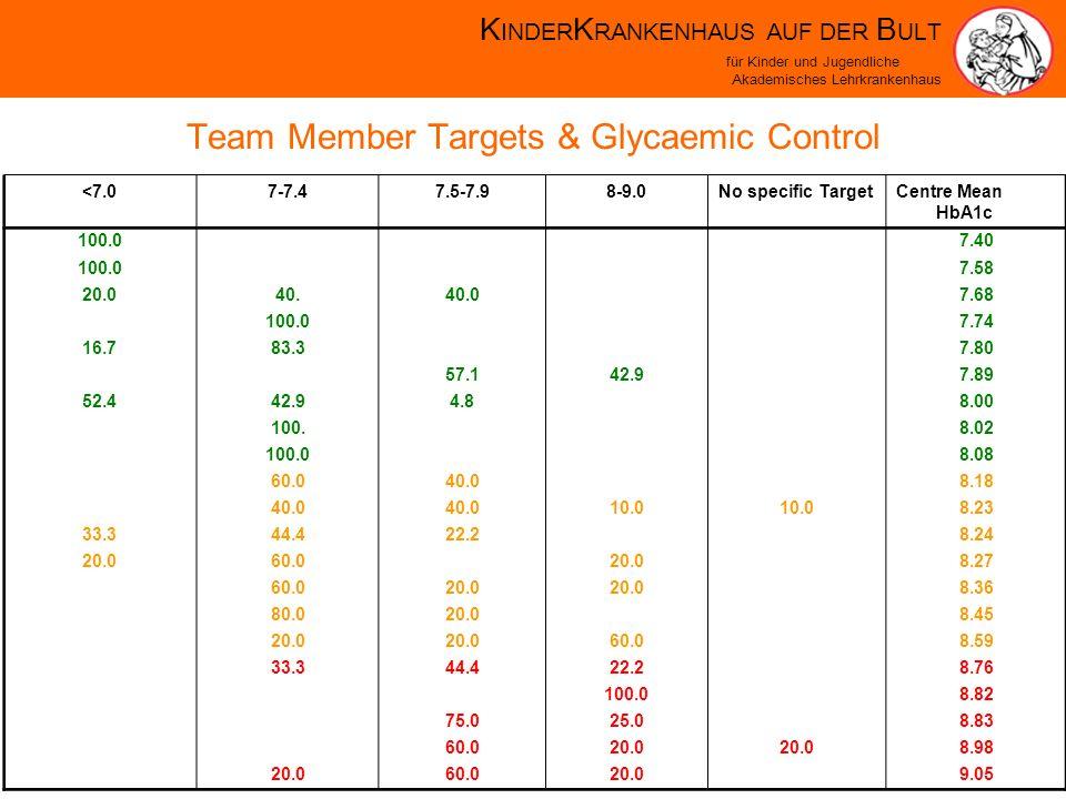 K INDER K RANKENHAUS AUF DER B ULT für Kinder und Jugendliche Akademisches Lehrkrankenhaus Team Member Targets & Glycaemic Control <7.07-7.47.5-7.98-9.0No specific Target Centre Mean HbA1c 100.0 7.40 100.0 7.58 20.040.40.0 7.68 100.0 7.74 16.783.3 7.80 57.142.9 7.89 52.442.94.8 8.00 100.