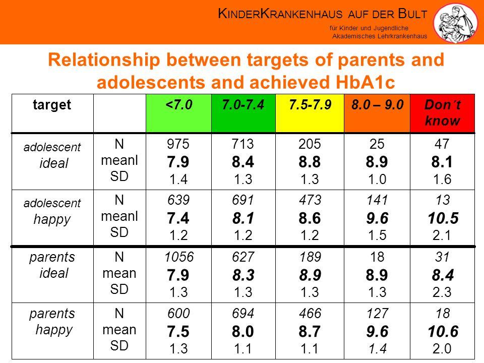 K INDER K RANKENHAUS AUF DER B ULT für Kinder und Jugendliche Akademisches Lehrkrankenhaus 18 10.6 2.0 127 9.6 1.4 466 8.7 1.1 694 8.0 1.1 600 7.5 1.3 N mean SD parents happy 31 8.4 2.3 18 8.9 1.3 189 8.9 1.3 627 8.3 1.3 1056 7.9 1.3 N mean SD parents ideal 13 10.5 2.1 141 9.6 1.5 473 8.6 1.2 691 8.1 1.2 639 7.4 1.2 N meanl SD adolescent happy 47 8.1 1.6 25 8.9 1.0 205 8.8 1.3 713 8.4 1.3 975 7.9 1.4 N meanl SD adolescent ideal Don´t know 8.0 – 9.07.5-7.97.0-7.4<7.0target Relationship between targets of parents and adolescents and achieved HbA1c