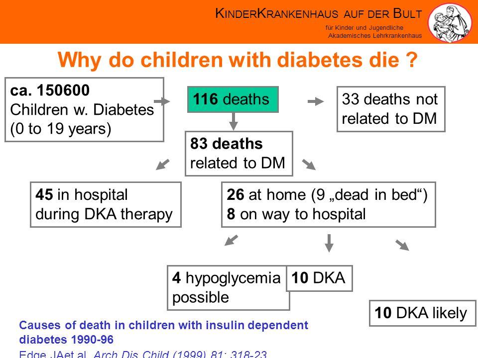 K INDER K RANKENHAUS AUF DER B ULT für Kinder und Jugendliche Akademisches Lehrkrankenhaus Why do children with diabetes die .