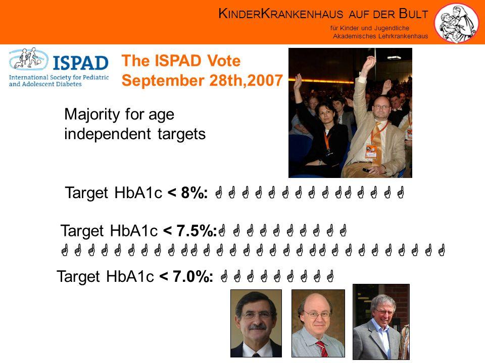 K INDER K RANKENHAUS AUF DER B ULT für Kinder und Jugendliche Akademisches Lehrkrankenhaus The ISPAD Vote September 28th,2007 Majority for age independent targets Target HbA1c < 8%: Target HbA1c < 7.5%: Target HbA1c < 7.0%: