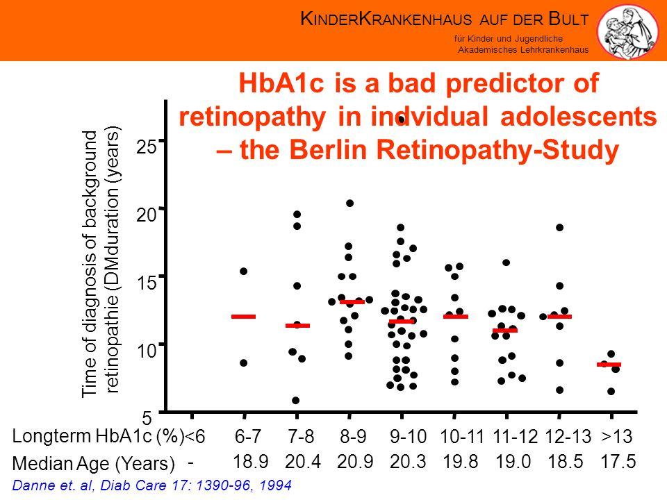 K INDER K RANKENHAUS AUF DER B ULT für Kinder und Jugendliche Akademisches Lehrkrankenhaus 5 10 15 20 25 Time of diagnosis of background retinopathie (DMduration (years) <66-77-88-99-1010-1111-1212-13>13 -18.920.420.920.319.819.018.517.5 Longterm HbA1c (%) Median Age (Years) Danne et.