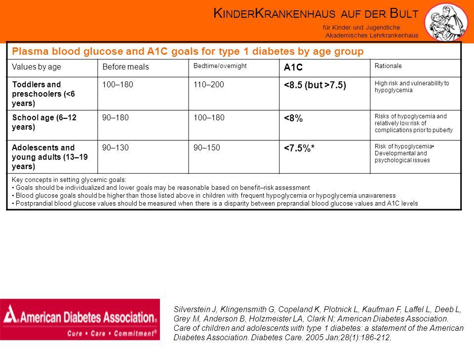 K INDER K RANKENHAUS AUF DER B ULT für Kinder und Jugendliche Akademisches Lehrkrankenhaus Influencing Microangiopathy Through Lowering The HbA1c In Randomised Studies DCCT Type of Diabetes1 Number of patients1441 Progress.