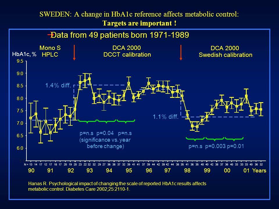 K INDER K RANKENHAUS AUF DER B ULT für Kinder und Jugendliche Akademisches Lehrkrankenhaus Hannover Navigator Study Other Measures of Glycemic Control MaskedUnmasked% Difference P-value Glucose Mean (mg/dL)Mean172164-4.5%0.0577 S.D.2724 N23 Glucose S.D.