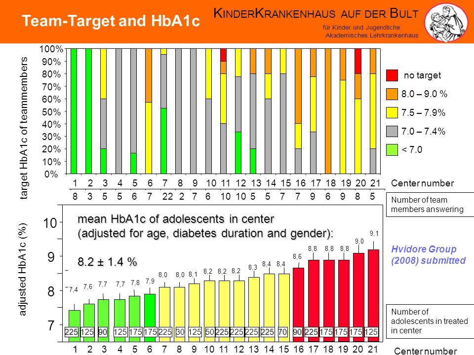 K INDER K RANKENHAUS AUF DER B ULT für Kinder und Jugendliche Akademisches Lehrkrankenhaus 7 8 9 10 adjusted HbA1c (%)123456789101112131415161718192021 mean HbA1c of adolescents in center (adjusted for age, diabetes duration and gender): 8.2 ± 1.4% 8.2 ± 1.4 % Hvidore Group (2008) submitted 7,4 7,6 7,7 7,8 7,9 8,0 8,1 8,2 8,3 8,4 8,6 8,8 9,0 9,1 0% 10% 20% 30% 40% 50% 60% 70% 80% 90% 100% 8355672227610 557796985 < 7.0 7.0 – 7.4% 7.5 – 7.9% 8.0 – 9.0 % no target 22512590 175 2253012550225225 2257090225175 125 Number of adolescents in treated in center 123456789101112131415161718192021Center number Number of team members answering target HbA1c of teammembers Team-Target and HbA1c