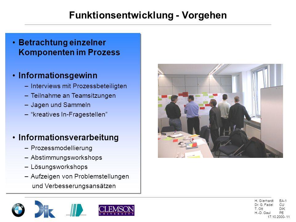 H. GierhardtEA-1 Dr. G. FadelCU T. OttDIK H.-D. GaulPE 17.10.2000- 11 Funktionsentwicklung - Vorgehen Informationsgewinn –Interviews mit Prozessbeteil