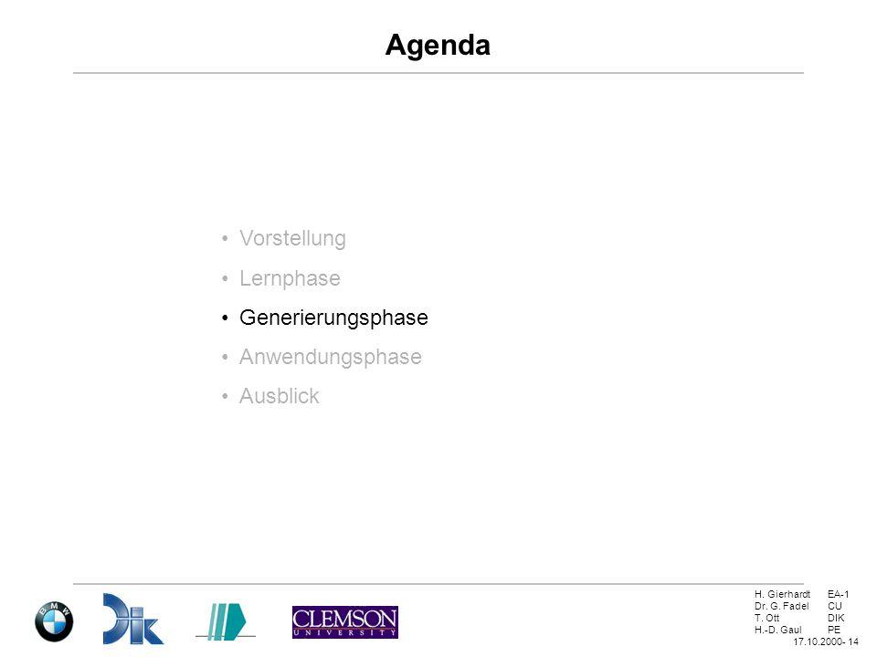 H. GierhardtEA-1 Dr. G. FadelCU T. OttDIK H.-D. GaulPE 17.10.2000- 14 Agenda Vorstellung Lernphase Generierungsphase Anwendungsphase Ausblick