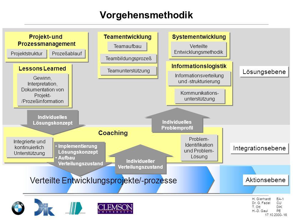 H. GierhardtEA-1 Dr. G. FadelCU T. OttDIK H.-D. GaulPE 17.10.2000- 16 Vorgehensmethodik Verteilte Entwicklungsprojekte/-prozesse Coaching Problem- Ide