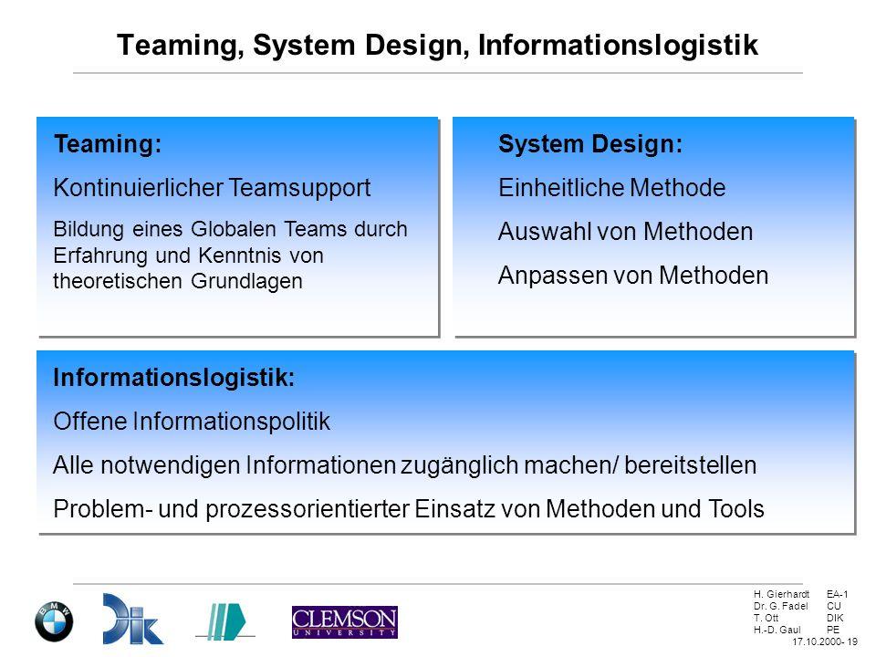 H. GierhardtEA-1 Dr. G. FadelCU T. OttDIK H.-D. GaulPE 17.10.2000- 19 Teaming, System Design, Informationslogistik Teaming: Kontinuierlicher Teamsuppo