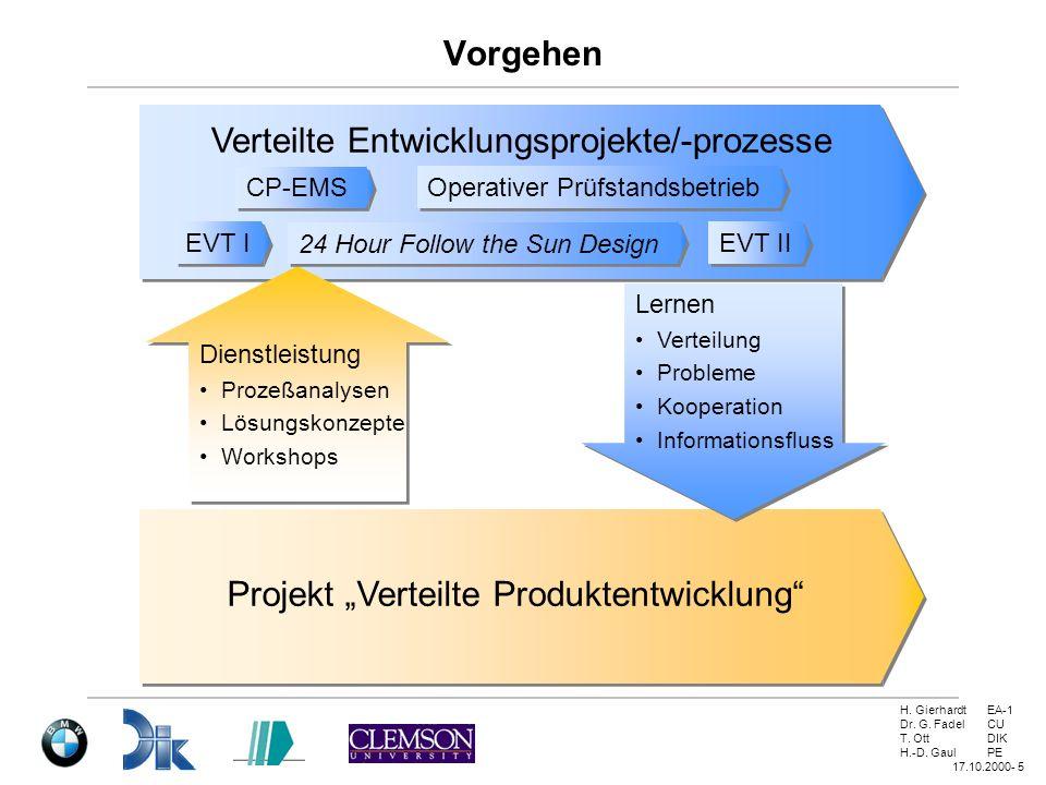 H. GierhardtEA-1 Dr. G. FadelCU T. OttDIK H.-D. GaulPE 17.10.2000- 5 Vorgehen Verteilte Entwicklungsprojekte/-prozesse Dienstleistung Prozeßanalysen L